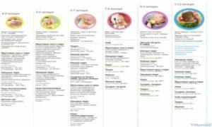 Питание кормящей мамы по мпесяцам новорожденного таблица