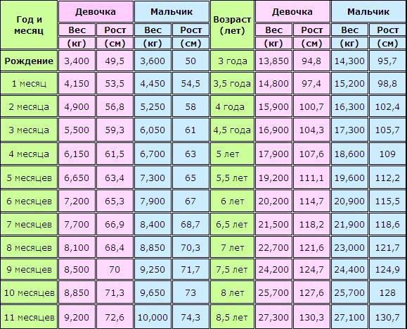 Таблица роста и веса детей