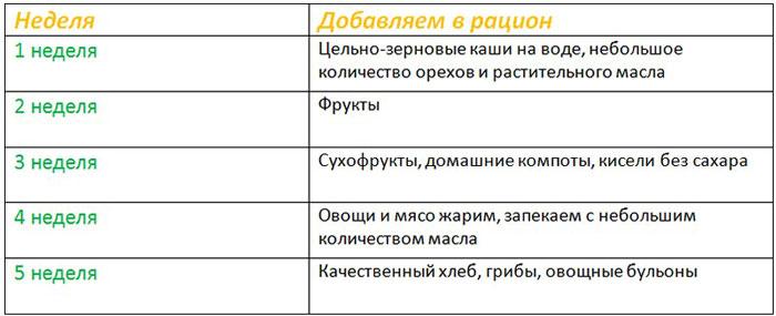 Диета для похудения Кима Протасова: меню на каждый день, отзывы