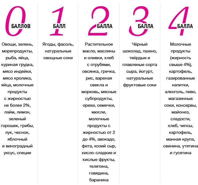 Метаболическая диета таблица баллы