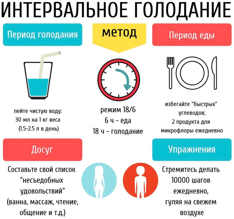 Интервальное голодание для похудения