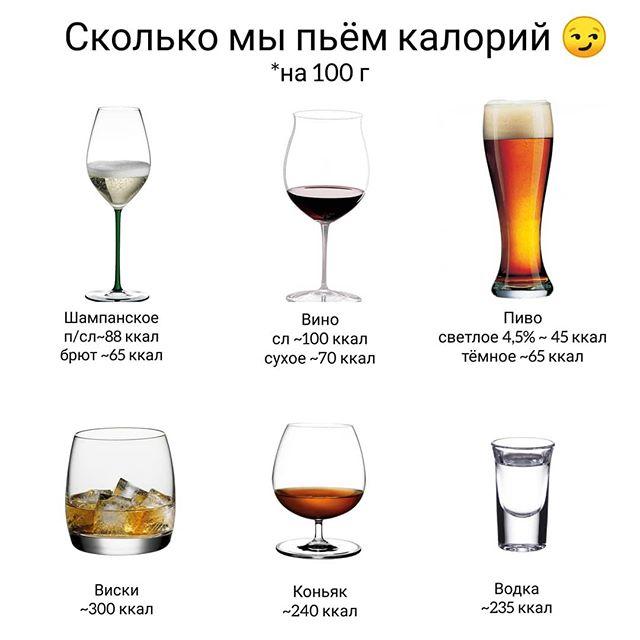 Калорийность алкогольных напитков