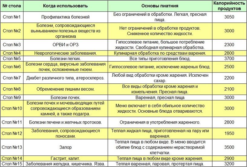 Диета 5 певзнера таблица меню